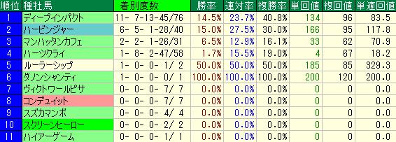 過去10年の京都新聞杯の種牡馬別の成績