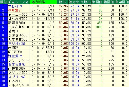 過去10年の京都新聞杯の前走レース別の成績