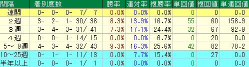 過去10年の京都新聞杯の前走レース間隔別の成績