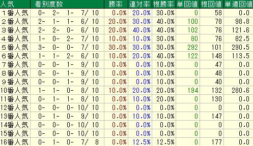 過去10年の新潟大賞典の人気別の成績