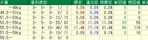過去10年の新潟大賞典の斤量別の成績