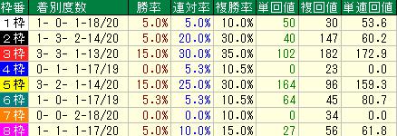 過去10年の新潟大賞典の枠順別の成績