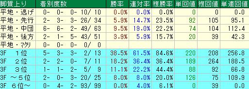 過去10年の新潟大賞典の脚質・上がりタイム別の成績