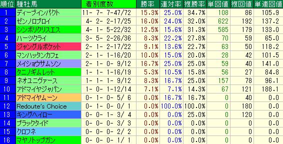 過去10年の新潟大賞典の種牡馬別の成績