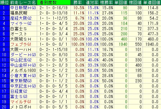 過去10年の新潟大賞典の前走レース名別の成績