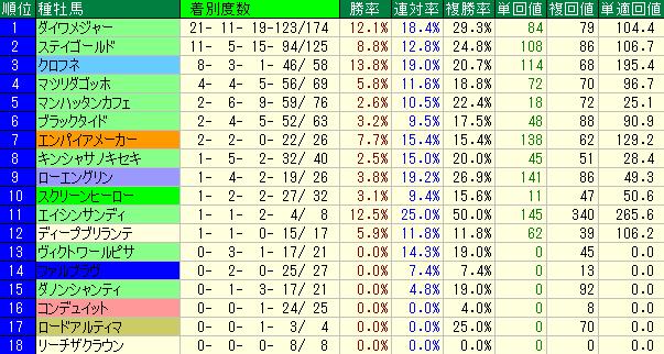過去10年のNHKマイルカップの種牡馬別の成績