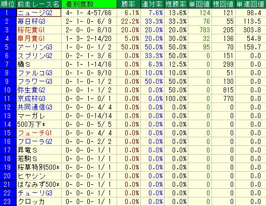 過去10年のNHKマイルカップの前走レース名別の成績