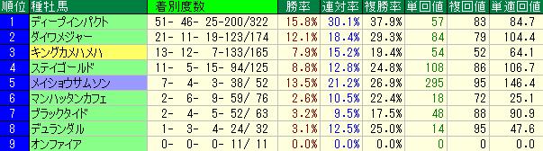 2014年以降の東京1600mの種牡馬別の成績