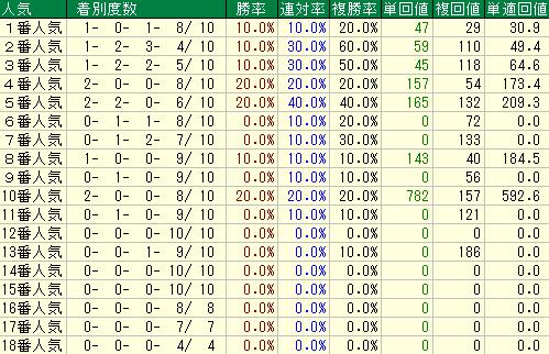 過去10年の京王杯スプリングカップの人気別の成績