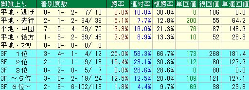 過去10年の京王杯スプリングカップの脚質別・上がりタイム別の成績