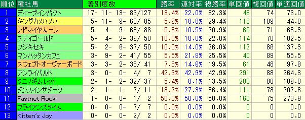 2014年以降の東京芝1400mの種牡馬別の成績