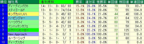 東京競馬場の芝2400の種牡馬別の成績