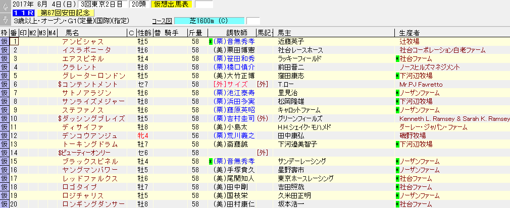 2017年の安田記念の暫定出走リスト