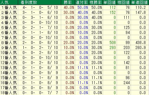 過去10年の安田記念の人気別の成績