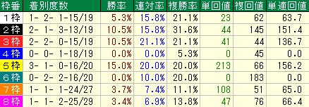 過去10年の安田記念の枠順別の成績