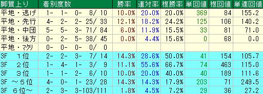 過去10年の安田記念の脚質・上がりタイム別の成績