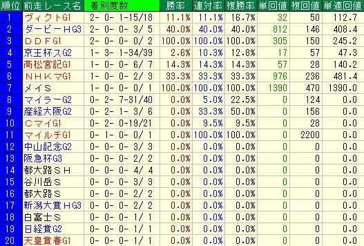 過去10年の安田記念の前走レース別の成績