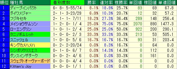 過去10年の安田記念の種牡馬別の成績