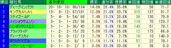 阪神競馬場芝2000mの種牡馬別の成績