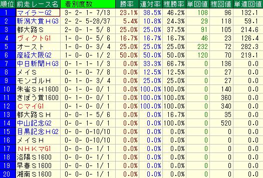 過去10年のエプソムカップの前走レース名別の成績