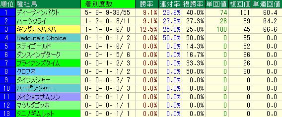 東京競馬場の芝1800mの重賞レースの種牡馬別の成績
