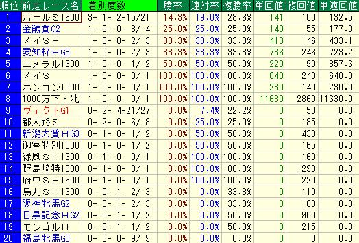 過去10年のマーメイドステークスの前走レース名別の成績