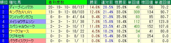 阪神芝2000mの種牡馬別の成績