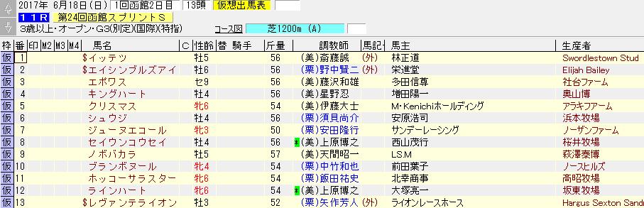 2017年の函館スプリントの暫定出走リスト