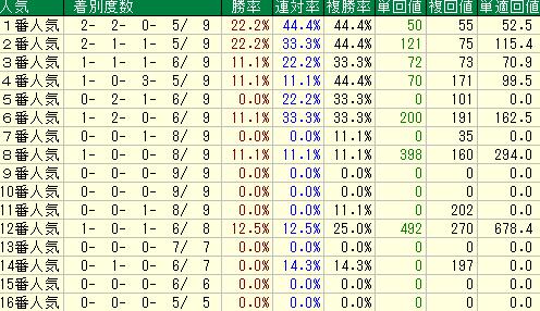 過去10年の函館スプリントの人気別の成績