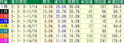 過去10年の函館スプリントの枠順別の成績