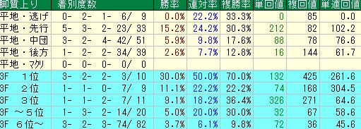 過去10年の函館スプリントの脚質・上がりタイム別の成績
