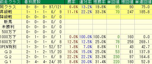 過去10年の函館スプリントの前走クラス別の成績
