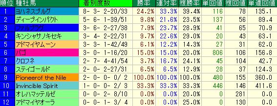 函館1200mの種牡馬別の成績