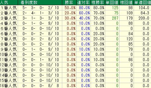 過去10年のユニコーンステークスの人気別の成績