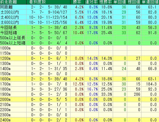 過去10年のユニコーンステークスの前走距離別の成績