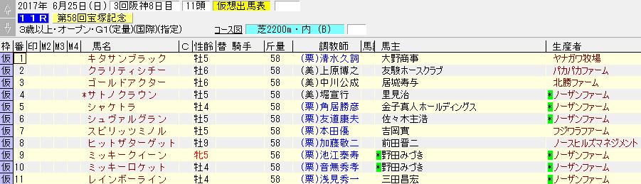 2017年の宝塚記念の暫定出走リスト