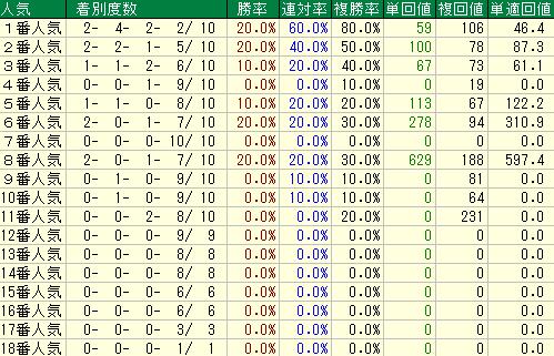 過去10年の宝塚記念の人気別の成績