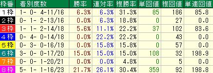 過去10年の宝塚記念の枠順別の成績