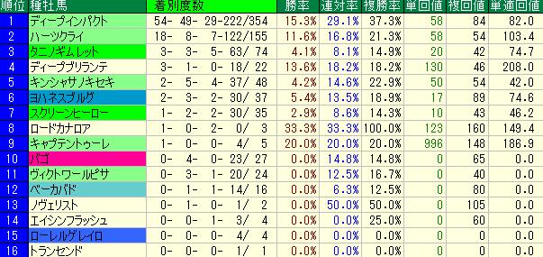 東京芝1600mの種牡馬成績