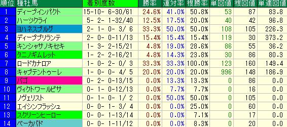 東京芝1600mの2歳戦の種牡馬別の成績