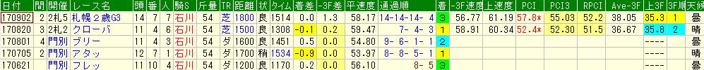 ダブルシャープの過去の競走成績