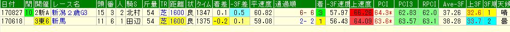 テンクウの過去の競走成績