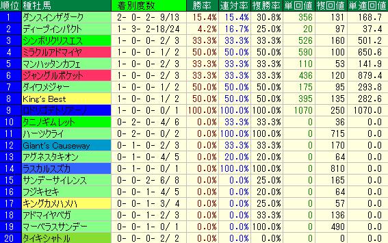 過去10年の毎日王冠の種牡馬別の成績