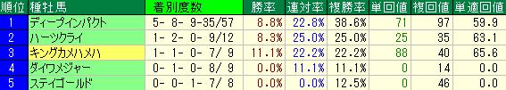 東京芝1800mの種牡馬別の成績