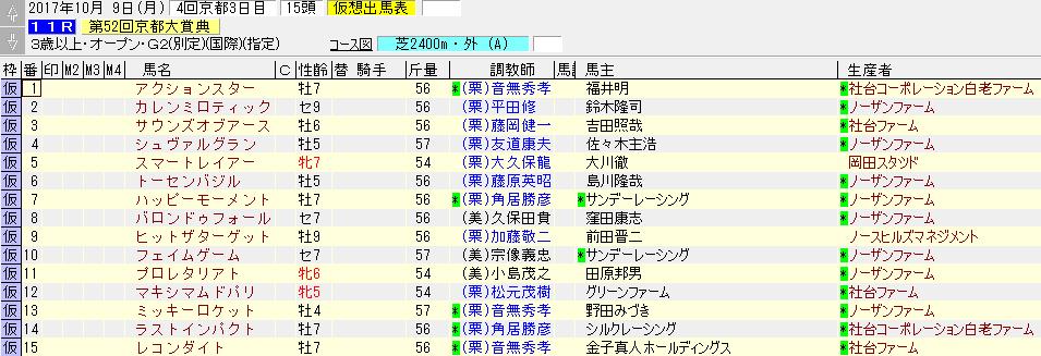 2017年の京都大賞典の暫定出走リスト
