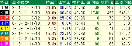 過去10年の京都大賞典の枠順別の成績