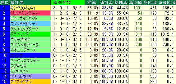 過去10回の京都大賞典の種牡馬別の成績