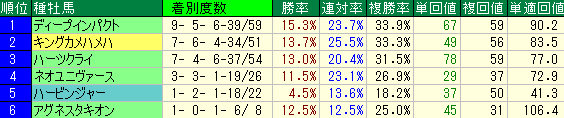 京都芝2400の種牡馬別の成績