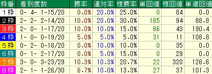過去10回の秋華賞の枠順別の成績