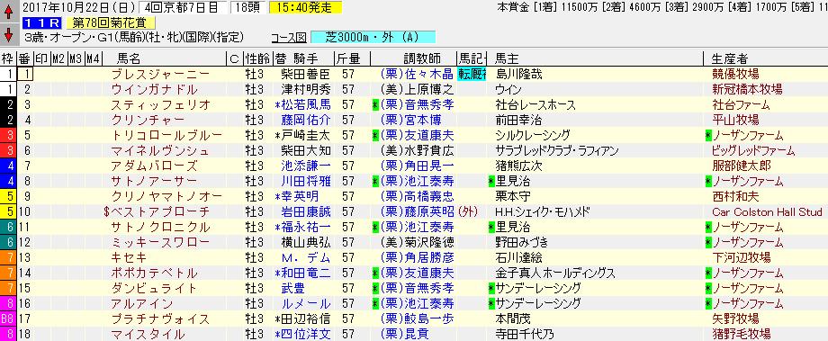 2017年の菊花賞の暫定出走表